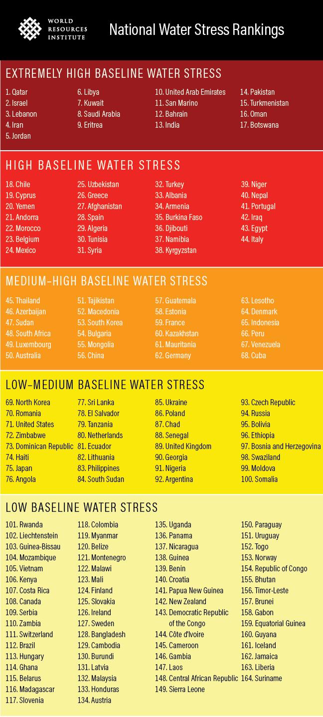 national water stress rankings