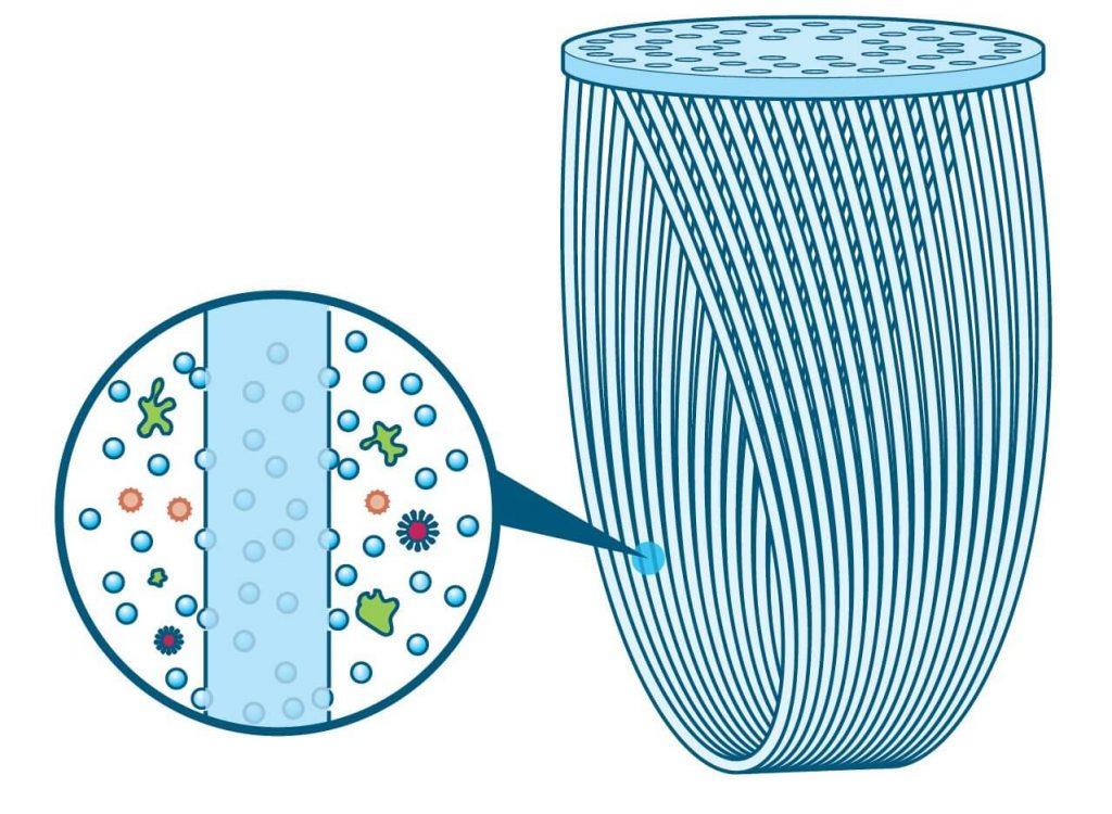 HFM-Diagram