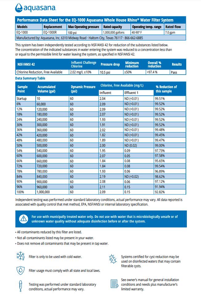 Aquasana Performance Data