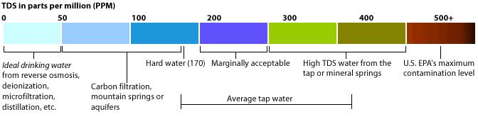 tds-chart