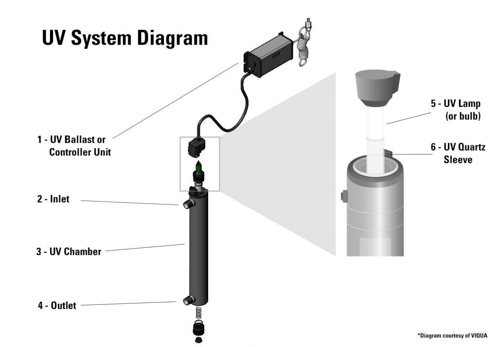 uv system diagram