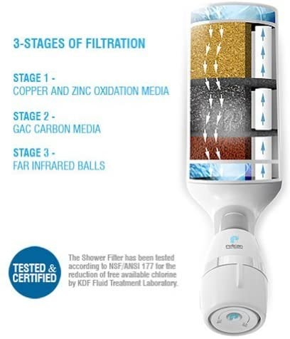 3-Stage Filtration Chart