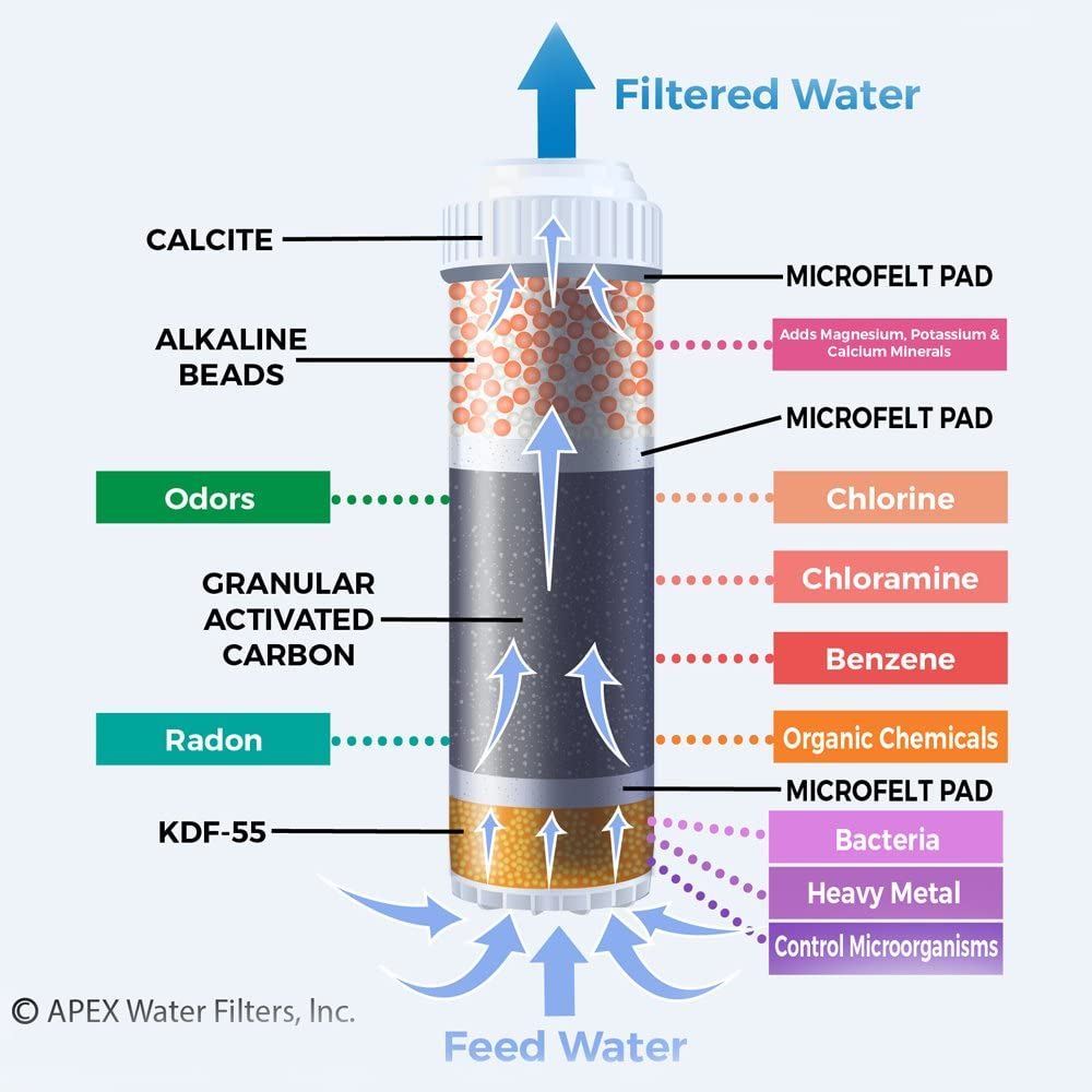Filtered Water Chart