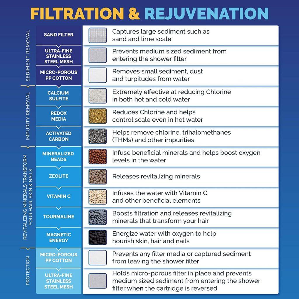 Filtration and Rejuvenation Chart